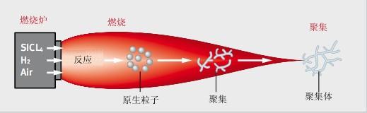 气相法二氧化硅示意图