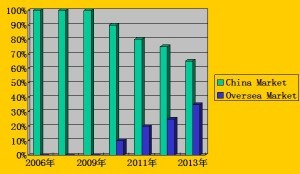 domestic and international sale percentage